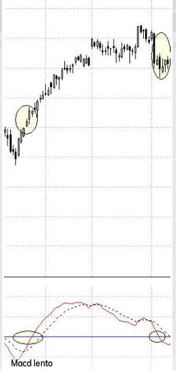 Cómo utilizar el Macd en el trading