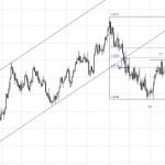 ¿Subirá Eur/Usd?