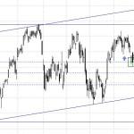 Ibex 35 rebotando en Fibonacci