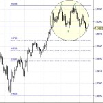Gbp/Usd en riesgo de caídas