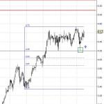 Bankinter rebotando en nivel Fibonacci