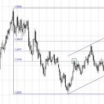Eur/Usd mantiene la tendencia alcista