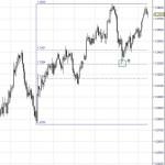 Eur/Usd rebotando en Fibonacci