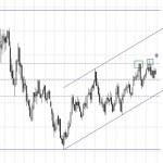 Eur/Usd sigue sin poder con su resistencia