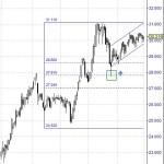 BME rebotando en retrocesos Fibonacci