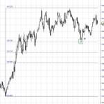 Futuro Bund rebotando en retroceso Fibonacci
