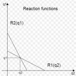 Curva de reacción de Cournot