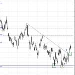 Eur/Gbp rebotando en soporte y ayudado por el BCE