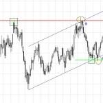 Futuro petróleo, señales de cortos y de largos