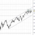 Futuro Eurostoxx no puede con Fibonacci y parte alta del canal