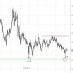 Eur/Chf y las zonas clave