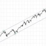 Futuro S&P500 mantiene el canal alcista