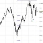 El nivel Fibonacci del futuro Dax