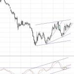 El aspecto técnico del euro/dólar