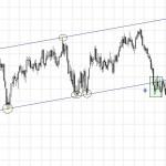 Nzd/Usd gráfico largo plazo