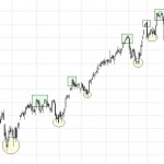 Principios Teoría de Dow