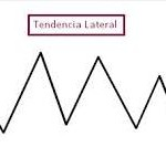 tendencia lateral