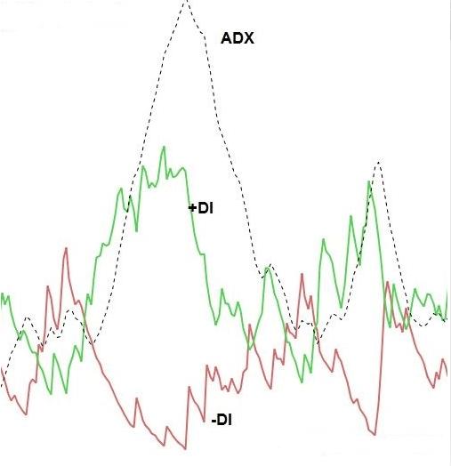 Come utilizzare l'indicatore ADX