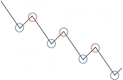 Gráfico con máximos y mínimos decrecientes