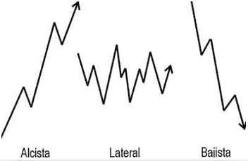 Comparativa de los tres tipos de tendencias