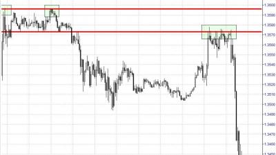 Una delle migliori strategie di trading