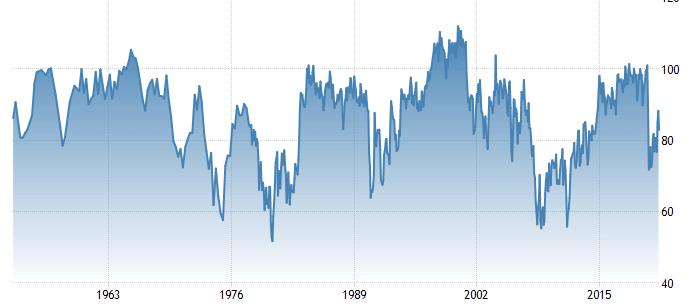 Grafico dell'indice di fiducia Università del Michigan