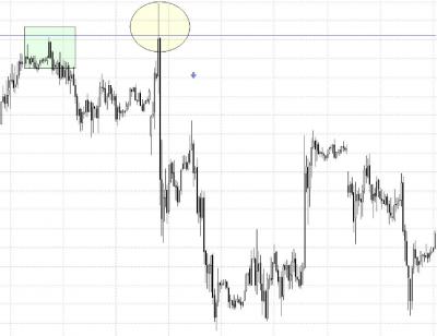 Un gráfico con un ejemplo de resistencia