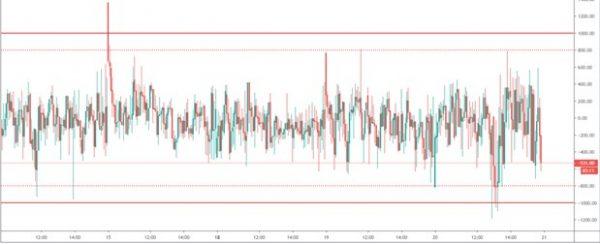 A cosa serve l'indicatore TICK nel trading?