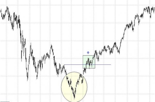 Come utilizzare il modello V di inversione di tendenza