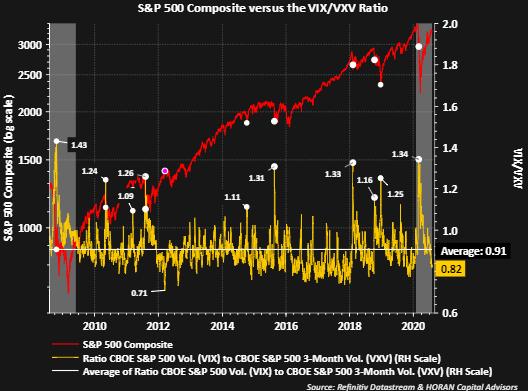 Grafico comparativo volatilità Vix e Vxv