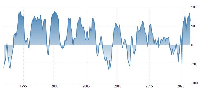 Grafico dell'indice di fiducia di Zew