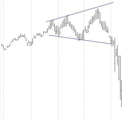 Il triangolo rovesciato, triangolo aperto o tromba