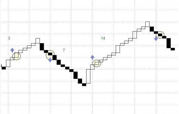 Cómo utilizar el gráfico Three Line