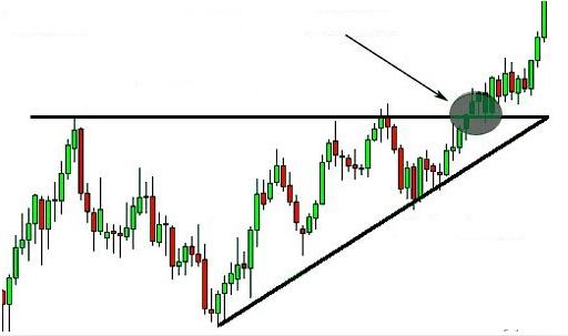 Come usare i triangoli ascendenti nel trading?