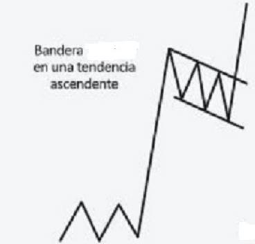 Come usare le bandiere nel trading