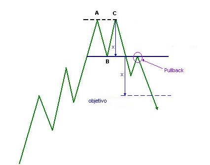 Come utilizzare il modello double top nel trading?