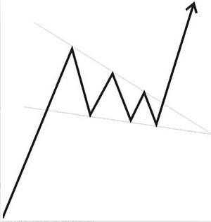 Come usare i cunei nel trading