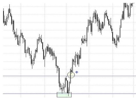 Come utilizzare il modello del doppio minimo nel trading?