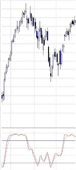 Cómo utilizar el indicador estocástico en trading