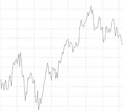 Che tipo di grafico è meglio usare nel trading