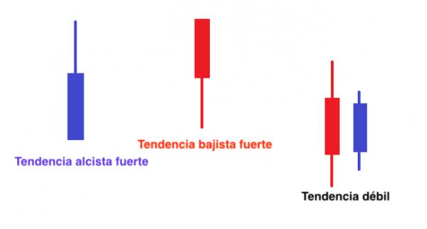 Cómo utilizar Heiken Ashi en trading