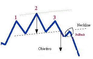 Come usare la spalla Head Shoulder nel trading?