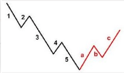 Come usare Elliott Waves nel trading