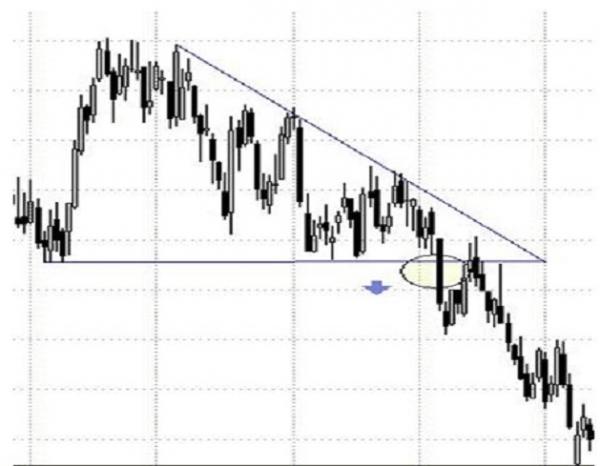 Come usare i triangoli discendenti nel trading?