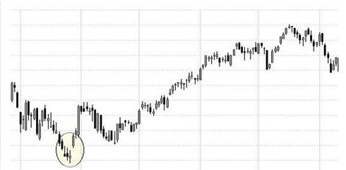 El patrón de 3 días en el trading