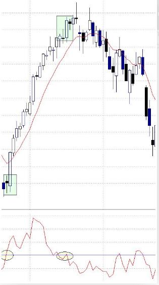 Come utilizzare l'indicatore ROC nel trading?