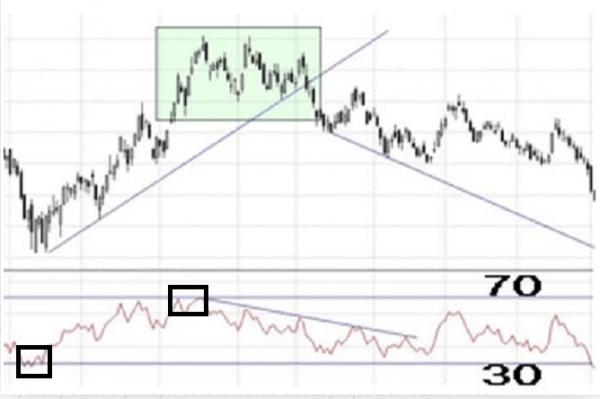 Cómo utilizar el indicador RSI en trading
