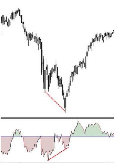 Come utilizzare l'indicatore ROC nel trading
