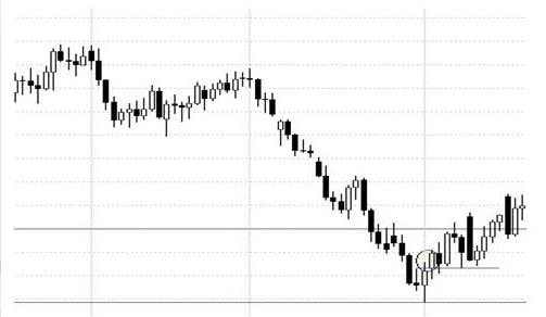 La estrategia de trading Triple X