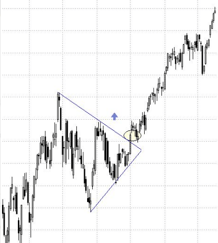 Come usare il triangolo simmetrico nel trading?